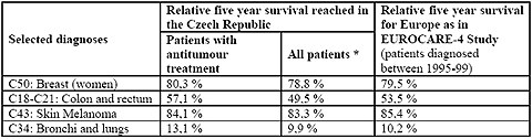 Results for relative five year survival of oncological patients reached in the Czech Republic